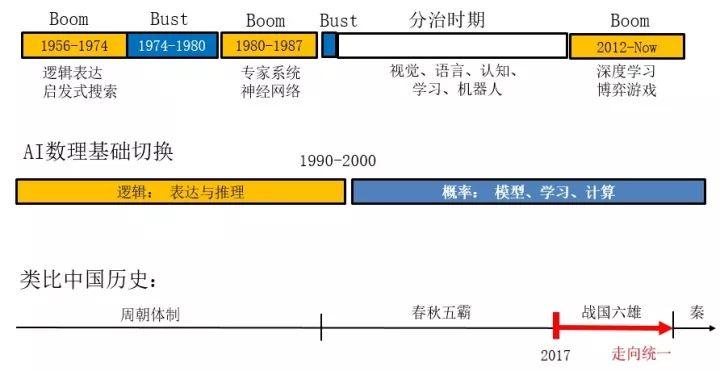 把人工智能的 60 年历史与中国历史的一个时期做一个类比