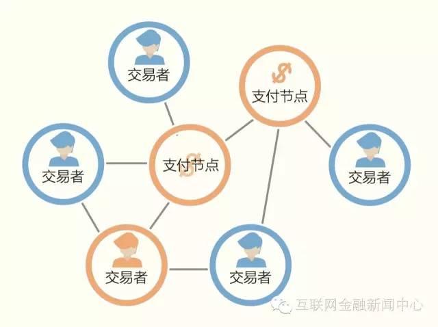 分布式的去中心化交易系统,注:图片来自于谢平《互联网金融报告( 2014 )》