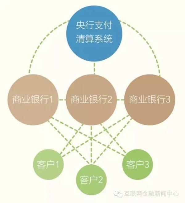 传统交易系统,注:图片来自于谢平《互联网金融报告( 2014 )》