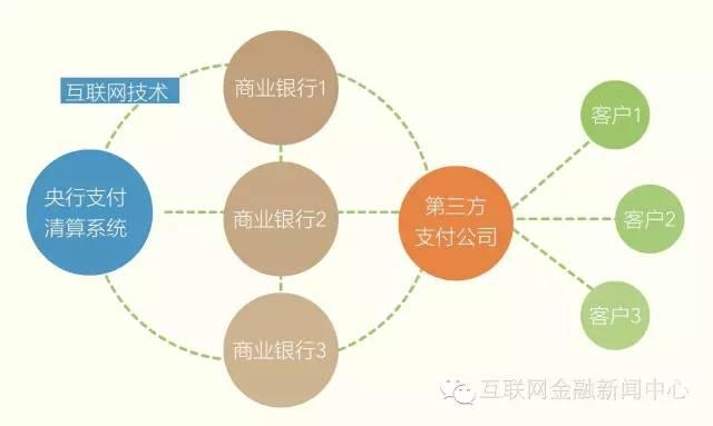 第三方交易系统,注:图片来自于谢平《互联网金融报告( 2014 )》