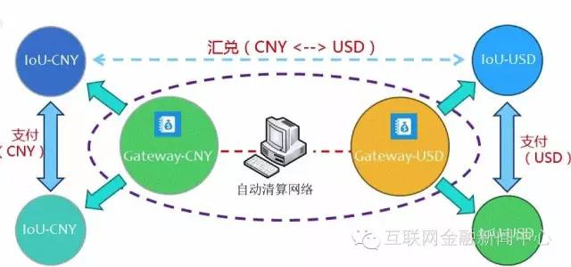 基于区块链技术提供跨境支付服务支付的 Ripple 汇兑示意图,注:图片来自于吴志峰《区块链与互联网金融的发展》
