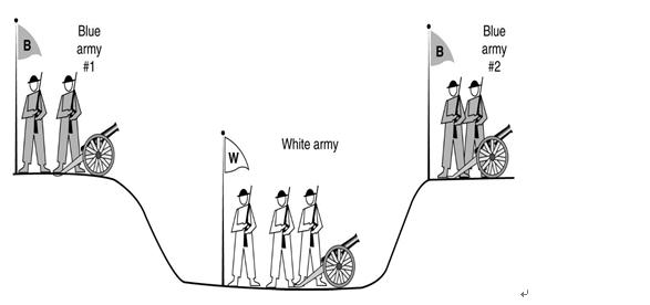 图 1:两军问题图示
