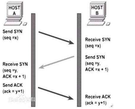 图 2 :TCP 协议的基本原理