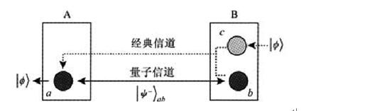 图 3 :量子隐形传态的原理图