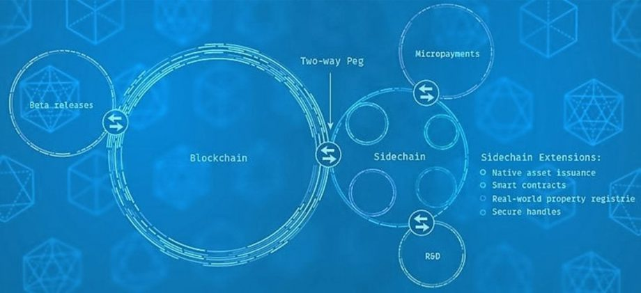 图 3 ,出自 Blockstream Moves Ahead with Sidechain Elements. Giulio Prisco [10]