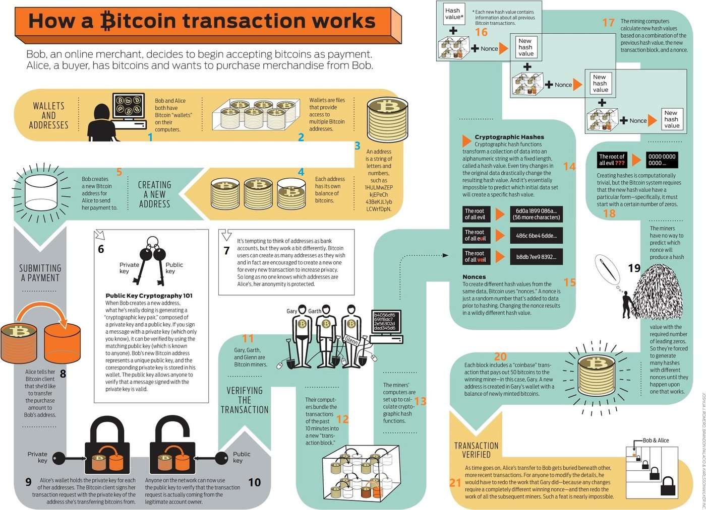 图 4 ,出自 A Guide to Bitcoin Mining. Alec Liu [13]