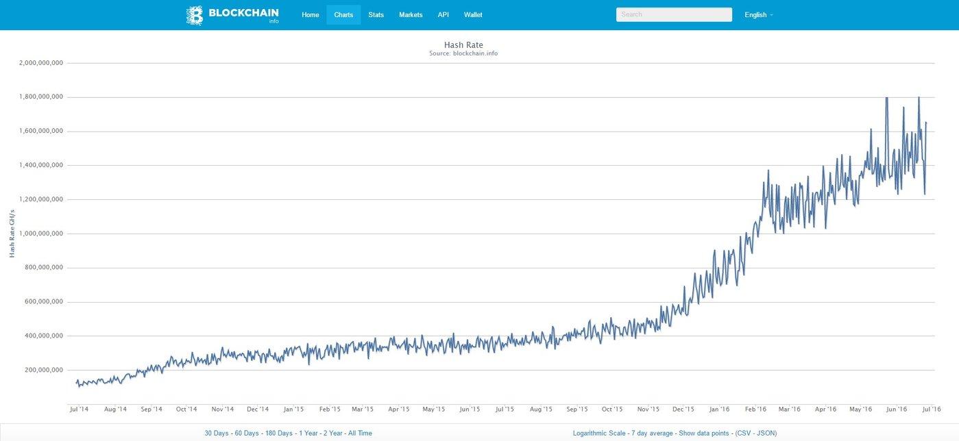 图 6 Hash Rate ,出自 Blockchain.info [21]