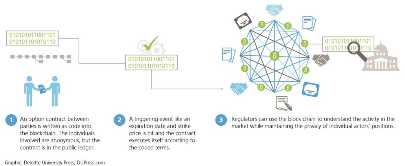 图 7 ,出自德勤报告 Blockchain : Enigma. Paradox. Opportunity [27]