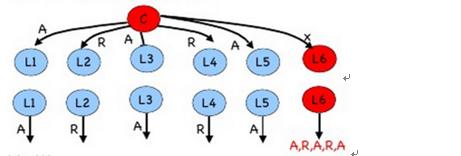 图 10 :m = 2 ,n = 7 中司令和副官 6 是叛徒的情形