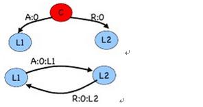图 12 :m = 1 ,n = 3 中司令是叛徒的情形