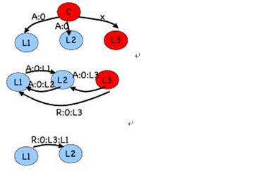 图 13 :m = 2 ,n = 4 中司令和副官 3 是叛徒的情形