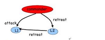 图 5 :m = 1 ,n = 3 中司令是是叛徒的情形