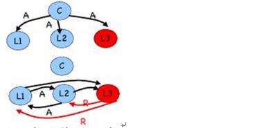 图 6 :m = 1 ,n = 4 中司令忠诚而副官 3 是叛徒的情形