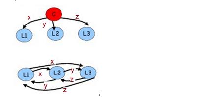 图 7 :m = 1 ,n = 4 中司令是叛徒的情形