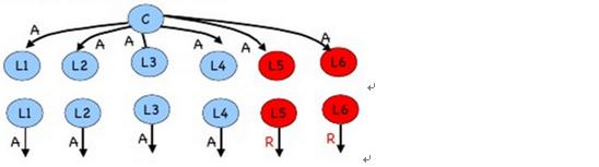 图 8 :m = 2 ,n = 7 中司令忠诚而副官 5 和副官 6 是叛徒的情形