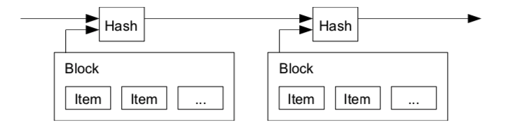Timestamp Server