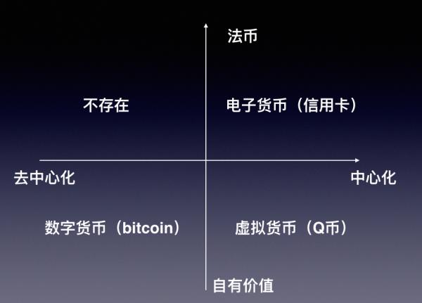 电子货币、虚拟货币和数字货币