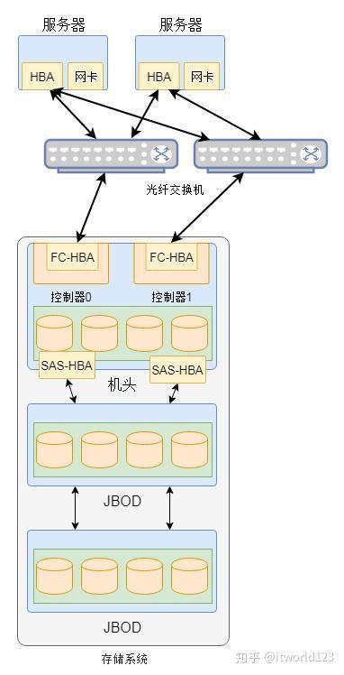 图 2 集中式存储逻辑示意图