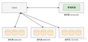 图 3 HDFS 简化架构图示意图
