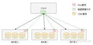 图 4 Ceph 无中心架构