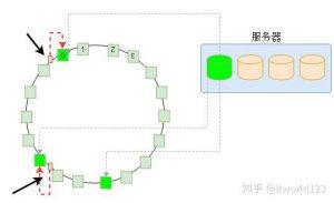 图 5 一致性哈希原理