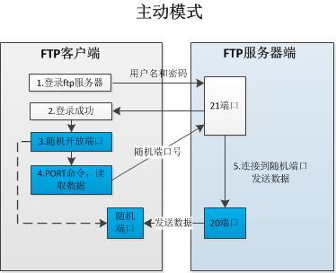 FTP 主动模式