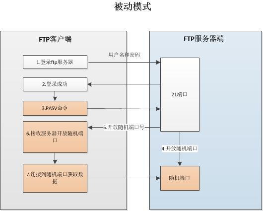 FTP 被动模式