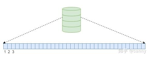 图 2 磁盘存储空间抽象