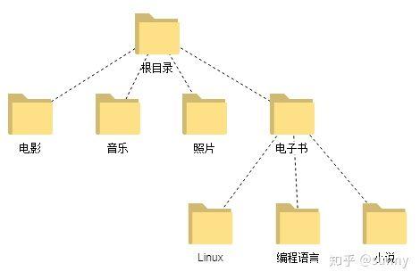 图 4 目录树示意图