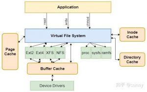 图 5 Linux 的虚拟文件系统