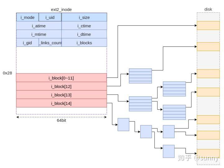 图 8 Ext2 间接块方式