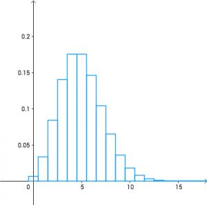 概率密度函数的曲线