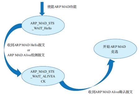ARP MAD 检测状态机