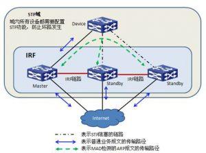 ARP MAD 检测组网示意图一