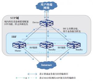 ARP MAD 检测组网示意图二