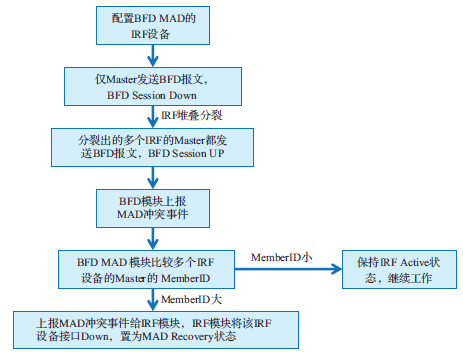 BFD MAD 交互流程