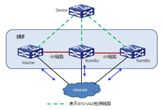 BFD MAD 检测组网示意图