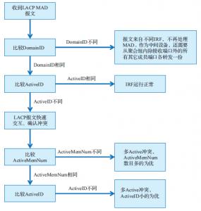 LACP MAD 交互流程