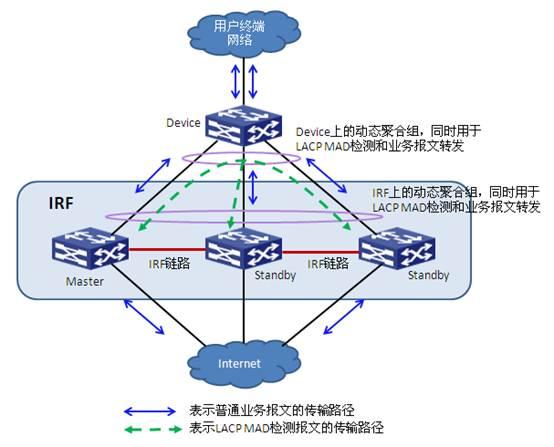 LACP MAD 检测组网示意图