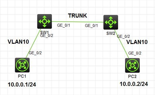 华三(H3C)交换机 VLAN 和 TRUNK 实验