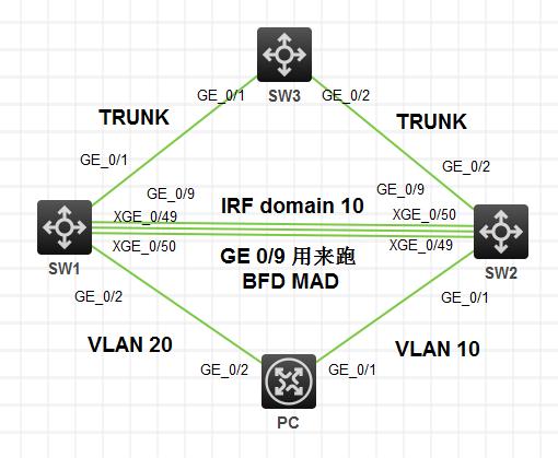 华三( H3C )交换机配置 IRF( BFD MAD )