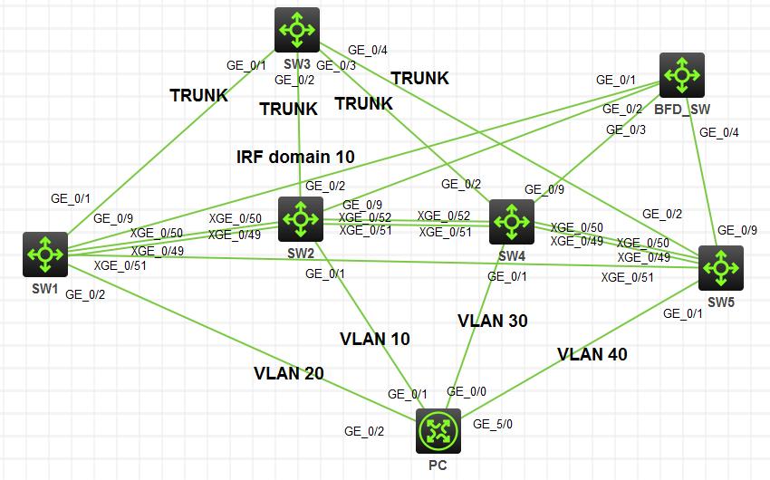 华三( H3C )交换机配置 IRF( BFD MAD )(用四台交换机做 IRF )