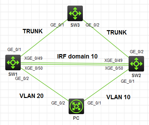 华三( H3C )交换机配置 IRF( LACP MAD )