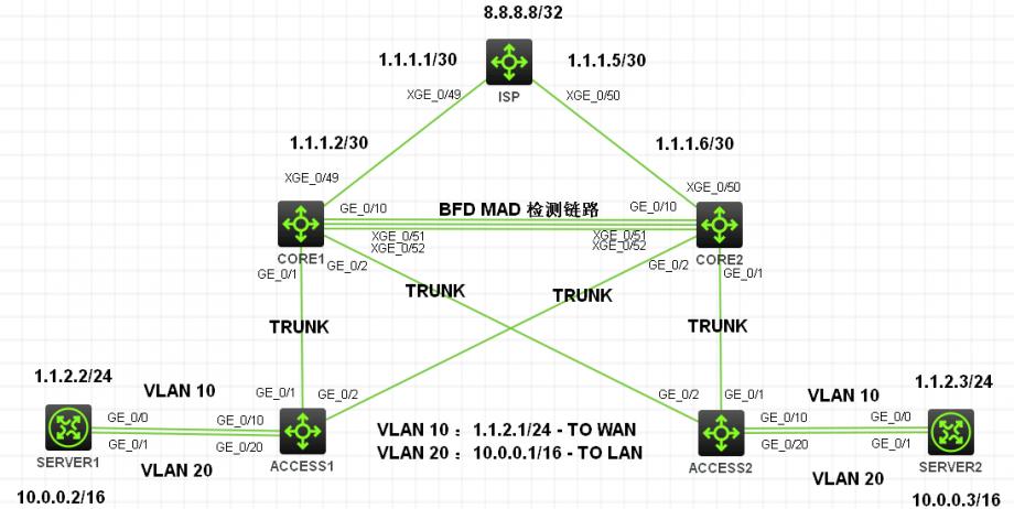 华三( H3C )交换机一个关于 IRF 、BFD MAD 、VLAN 、TRUNK 、聚合口和静态路由的综合实验