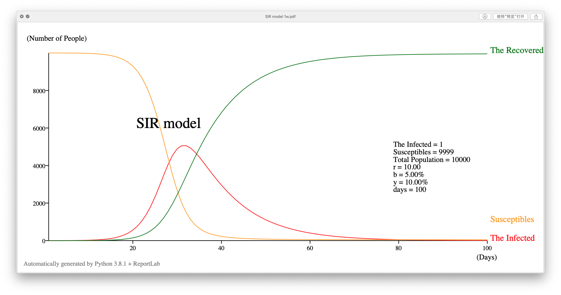 SIR 模型示例
