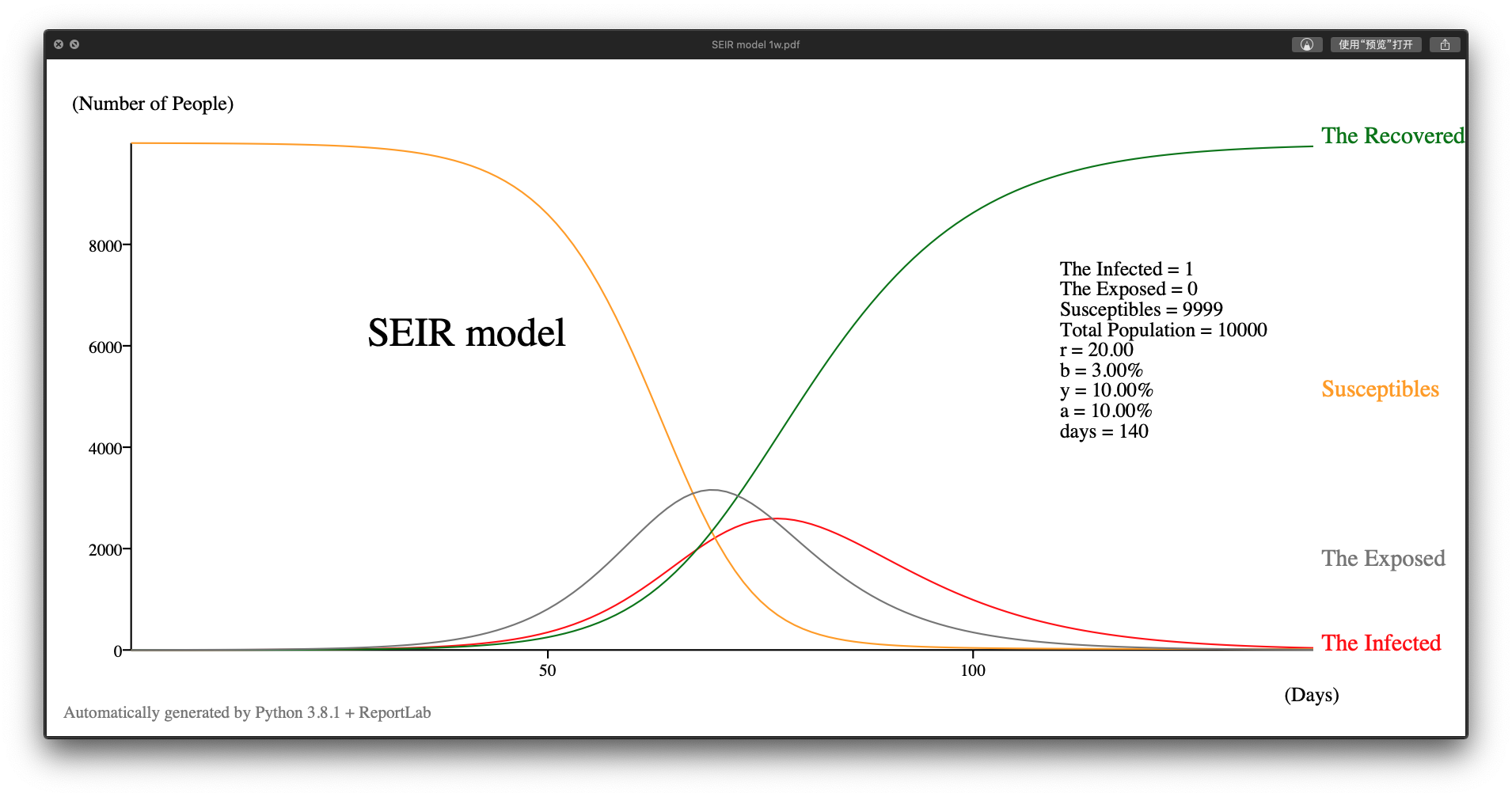 SEIR 模型示例