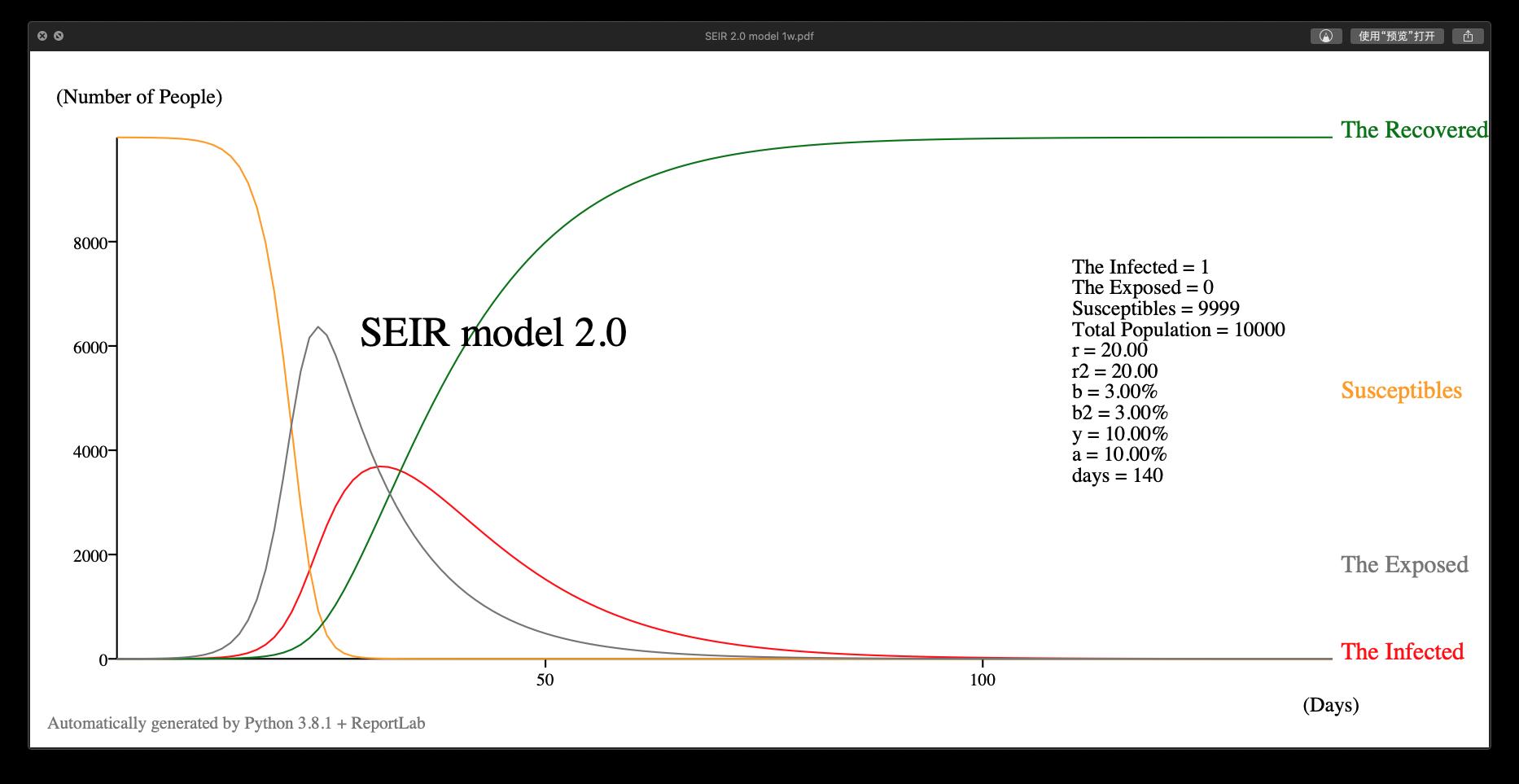 SEIR 2.0 模型示例
