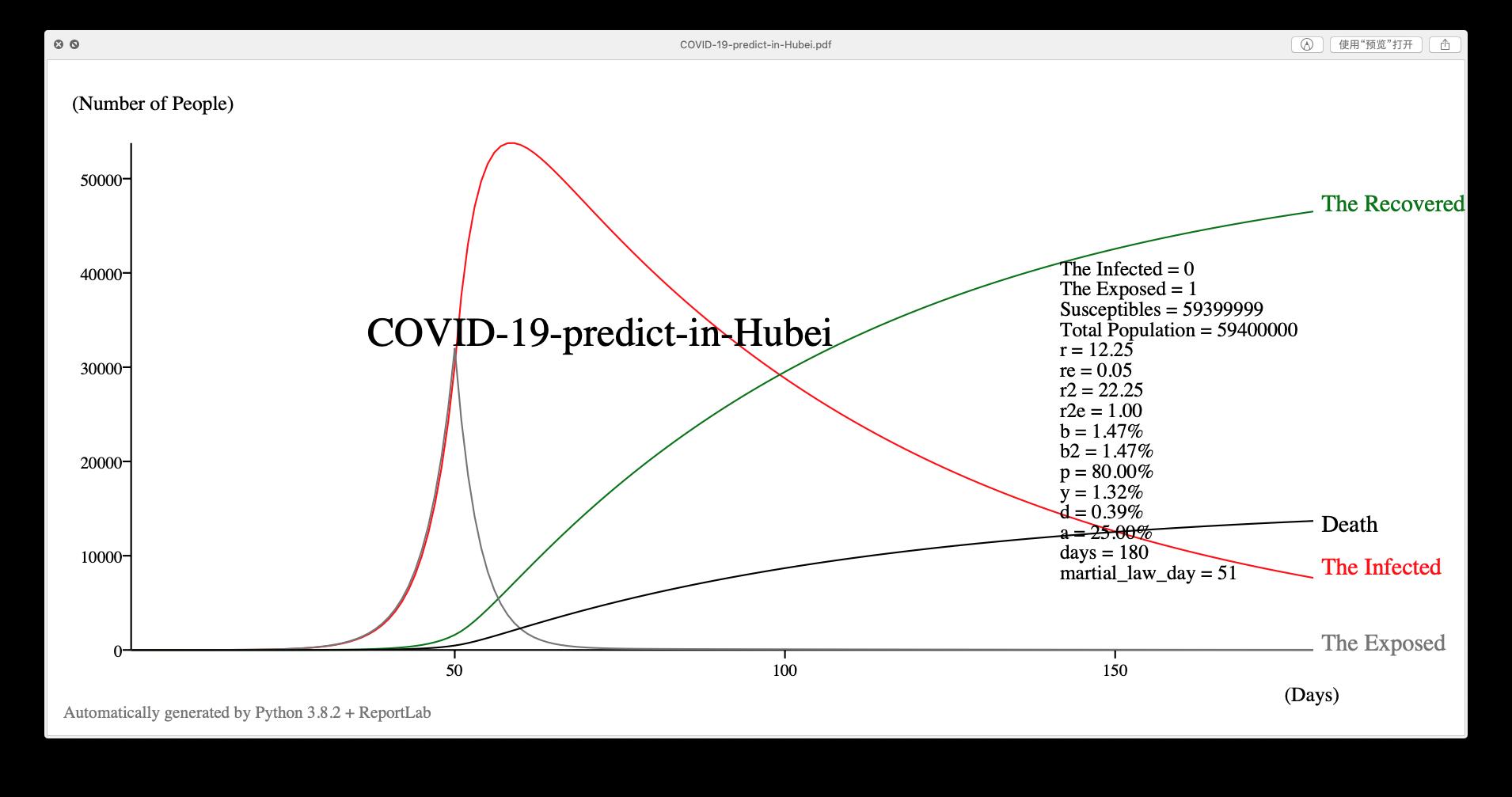 湖北省真实数据和模型预测出来的数据