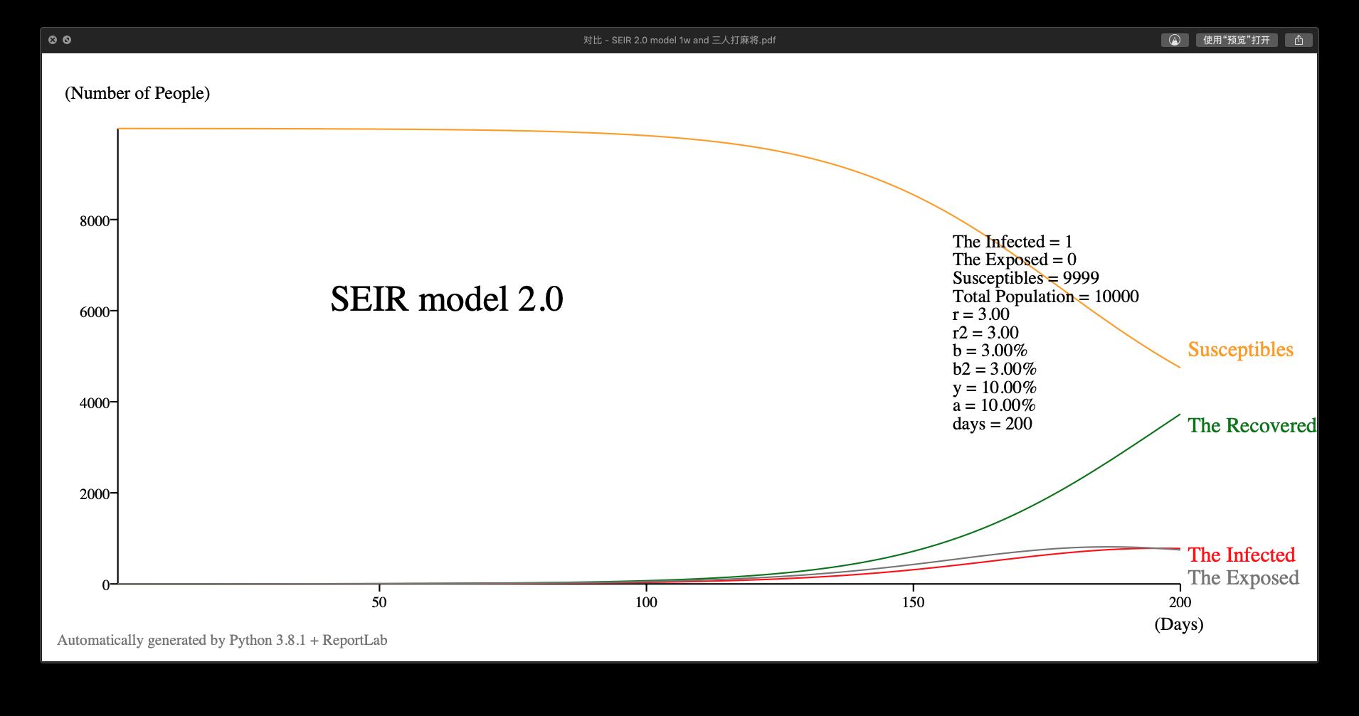 SEIR 2.0 模型示例 ,r = r2 = 3