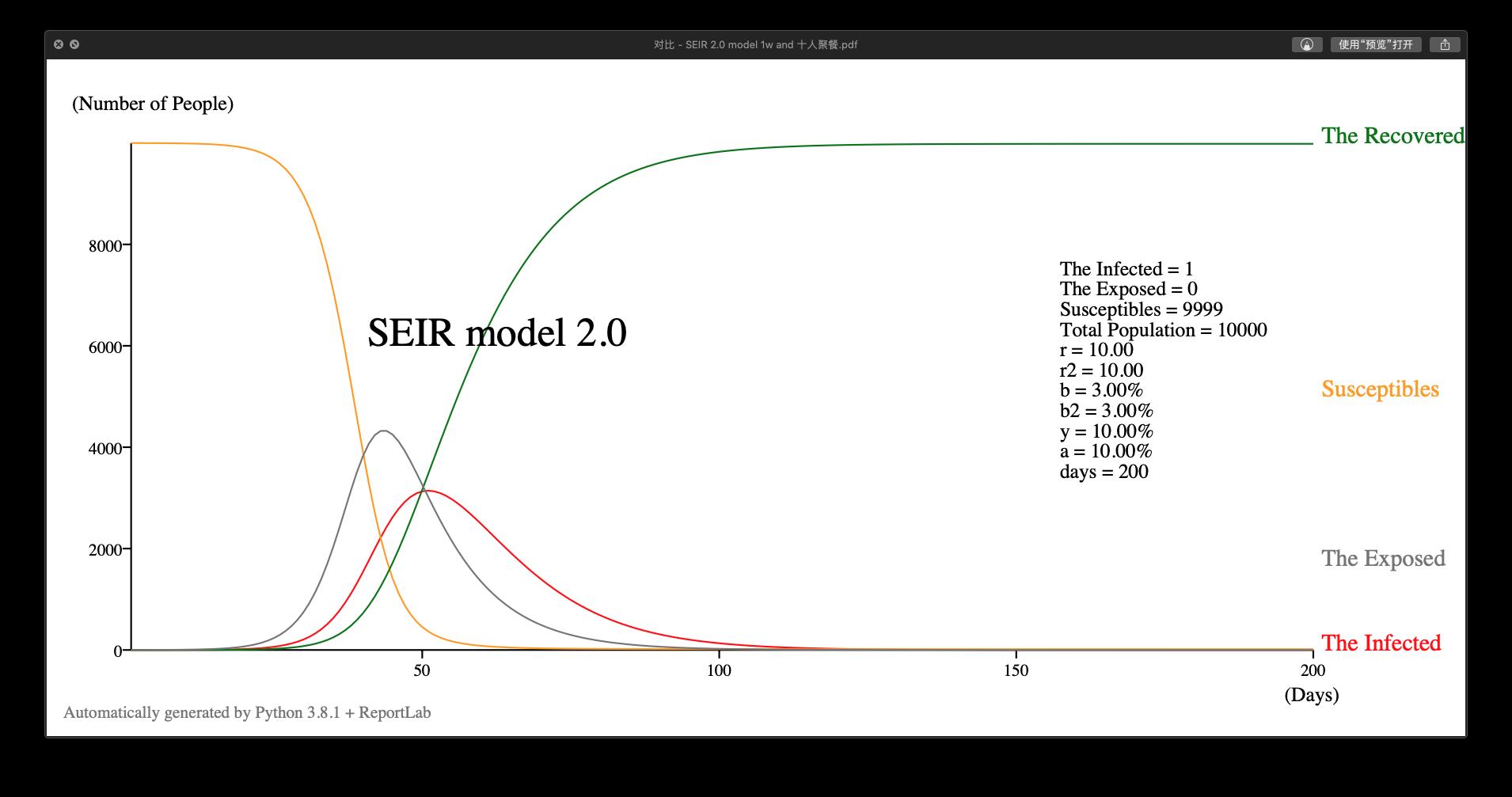 SEIR 2.0 模型示例 ,r = r2 = 10